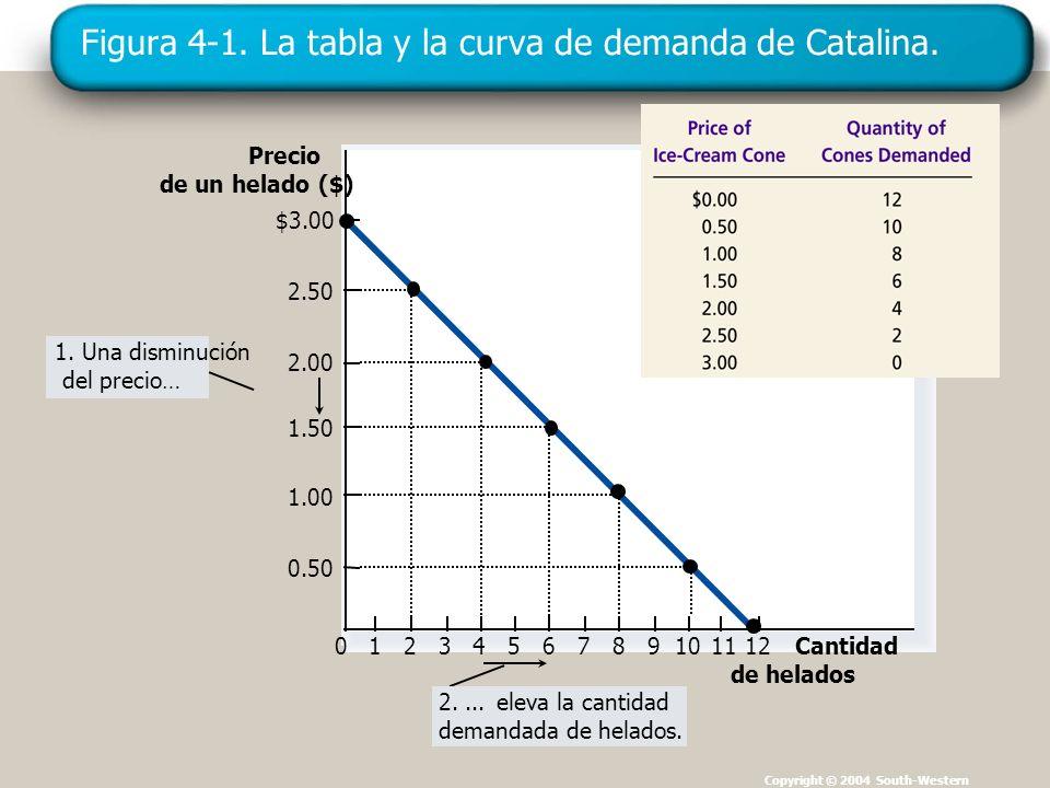 Figura 4-1. La tabla y la curva de demanda de Catalina. Copyright © 2004 South-Western Precio de un helado ($) 0 2.50 2.00 1.50 1.00 0.50 123456789101