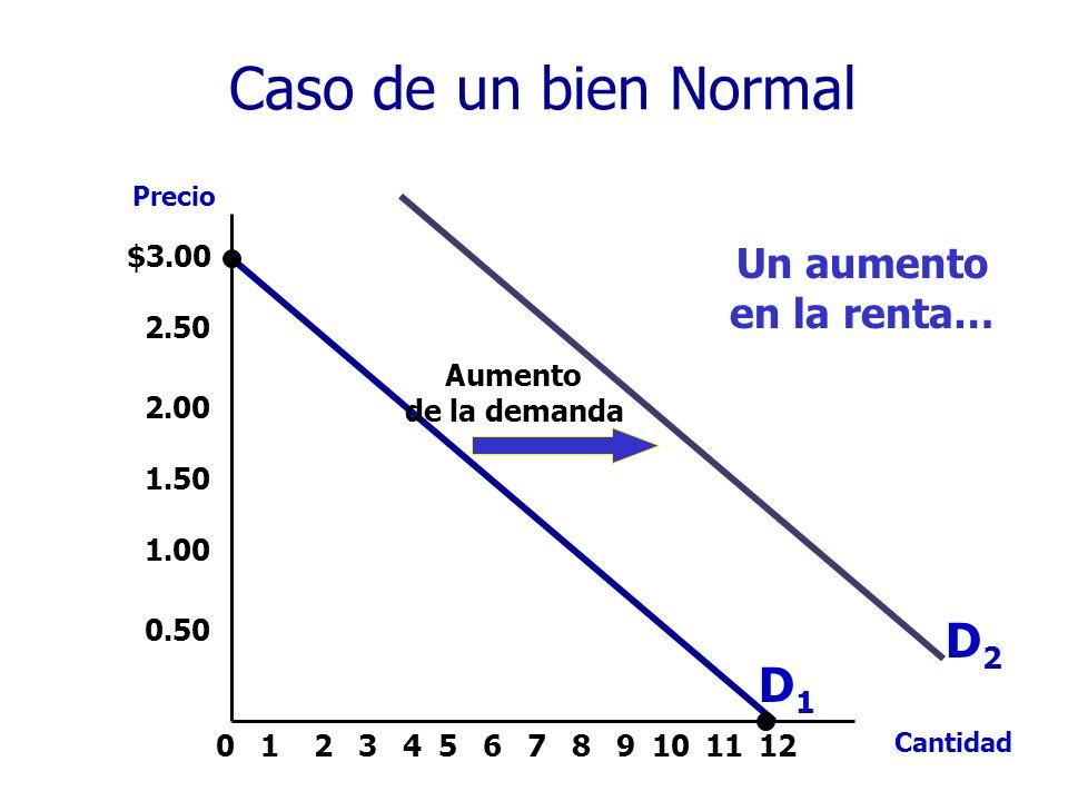 $3.00 2.50 2.00 1.50 1.00 0.50 213456789101211 Precio Cantidad 0 Aumento de la demanda Un aumento en la renta… D1D1 D2D2 Caso de un bien Normal