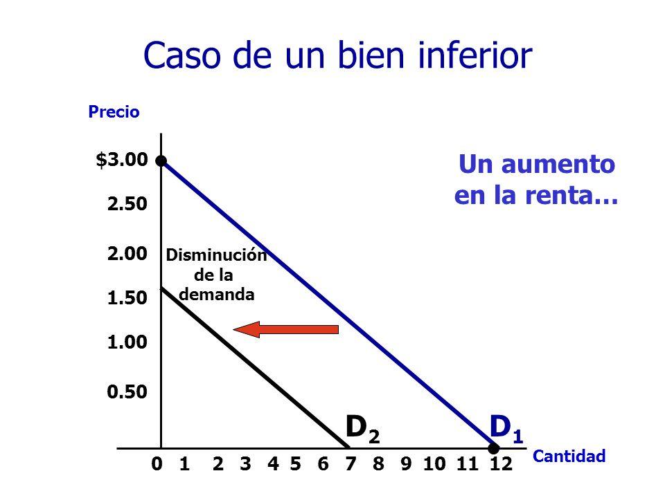 $3.00 2.50 2.00 1.50 1.00 0.50 213456789101211 Precio Cantidad 0 Disminución de la demanda D1D1 D2D2 Caso de un bien inferior Un aumento en la renta…