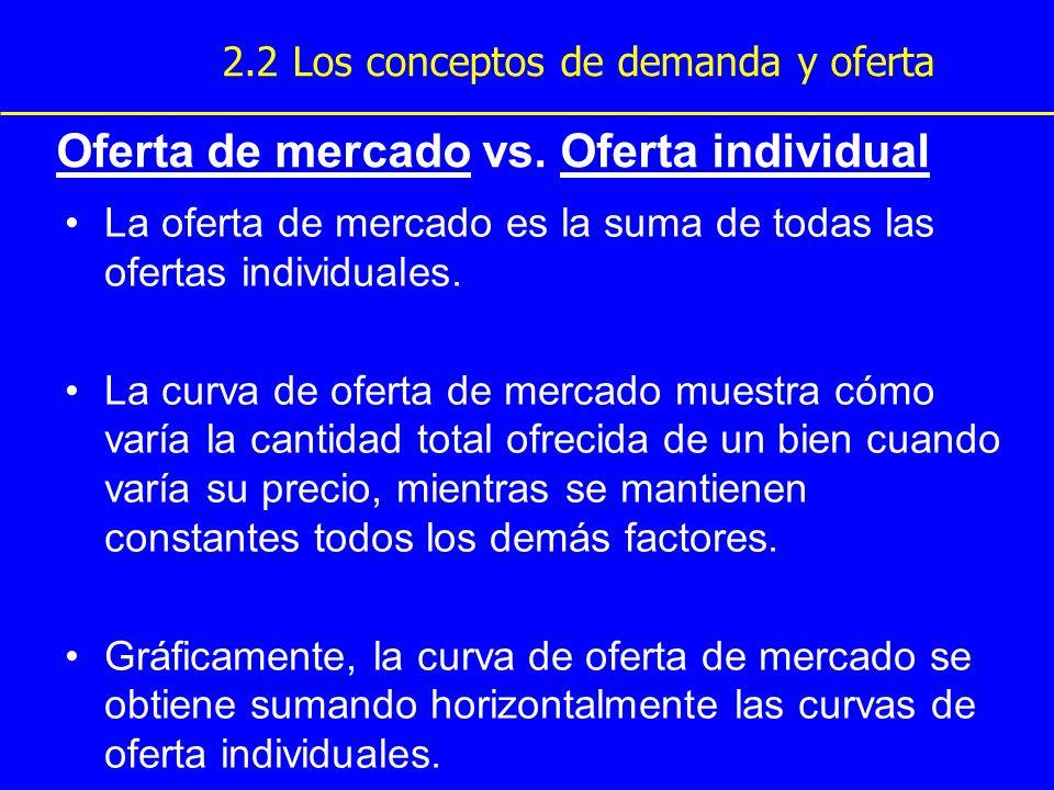 Oferta de mercado vs. Oferta individual La oferta de mercado es la suma de todas las ofertas individuales. La curva de oferta de mercado muestra cómo
