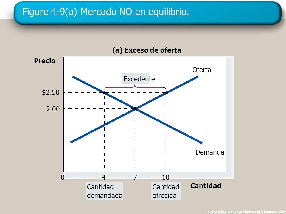 Figure 4-9(a) Mercado NO en equilibrio. Copyright©2003 Southwestern/Thomson Learning Precio 0 Oferta Demanda (a) Exceso de oferta Cantidad demandada C