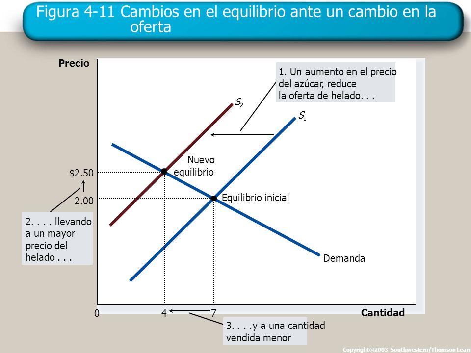 Figura 4-11 Cambios en el equilibrio ante un cambio en la oferta Copyright©2003 Southwestern/Thomson Learning Precio 0 Cantidad Demanda Nuevo equilibr