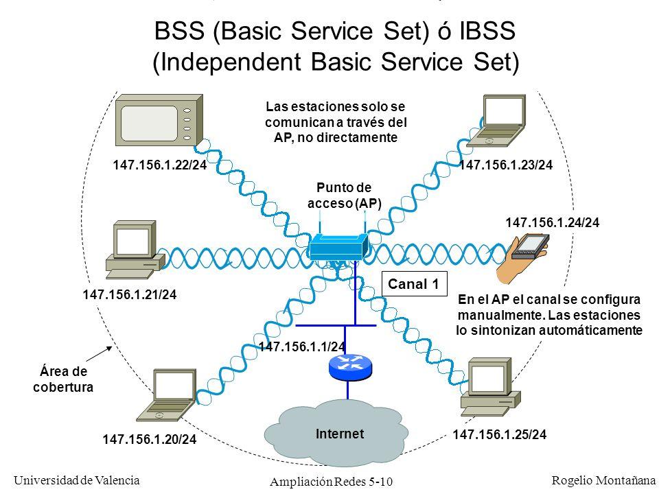 Universidad de Valencia Rogelio Montañana Ampliación Redes 5-10 Internet Punto de acceso (AP) 147.156.1.20/24 147.156.1.21/24 147.156.1.22/24 147.156.