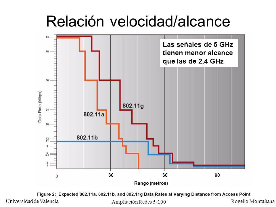 Universidad de Valencia Rogelio Montañana Ampliación Redes 5-100 Relación velocidad/alcance Las señales de 5 GHz tienen menor alcance que las de 2,4 G