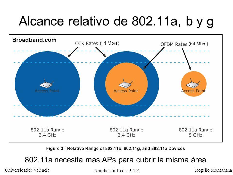 Universidad de Valencia Rogelio Montañana Ampliación Redes 5-101 Alcance relativo de 802.11a, b y g Broadband.com 802.11a necesita mas APs para cubrir