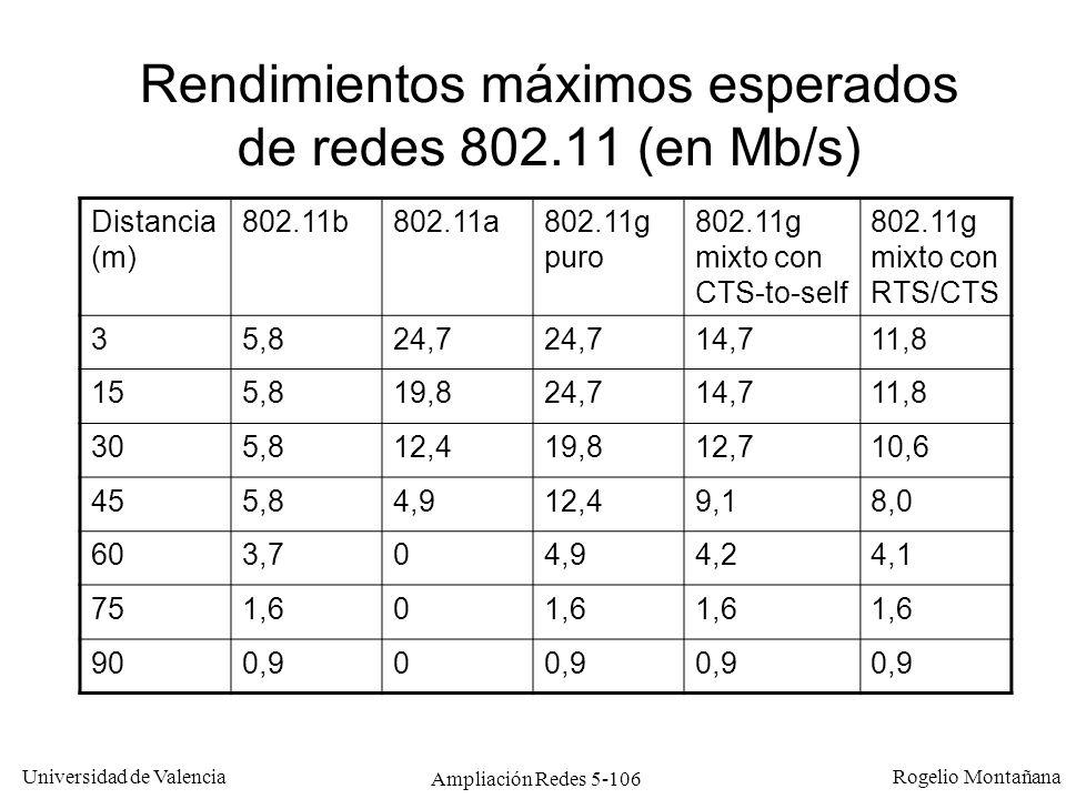 Universidad de Valencia Rogelio Montañana Ampliación Redes 5-106 Rendimientos máximos esperados de redes 802.11 (en Mb/s) Distancia (m) 802.11b802.11a