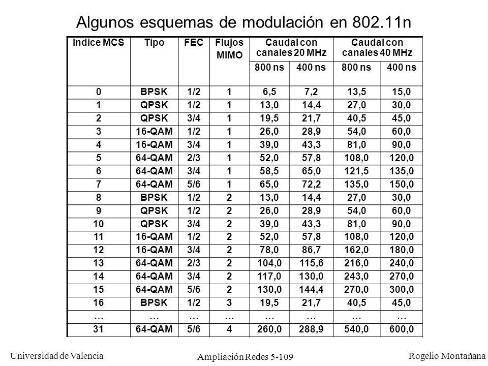 Universidad de Valencia Rogelio Montañana Ampliación Redes 5-109 Algunos esquemas de modulación en 802.11n Índice MCSTipoFECFlujos MIMO Caudal con can