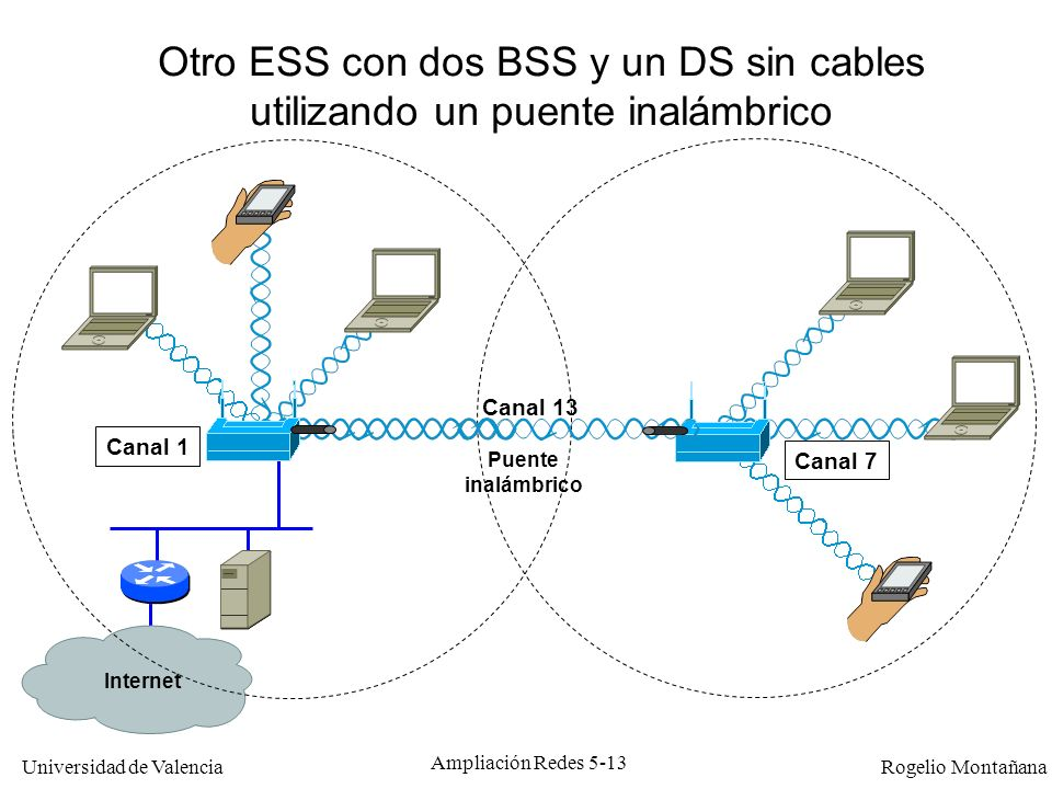 Universidad de Valencia Rogelio Montañana Ampliación Redes 5-14 Tipos de redes 802.11 STA ESS IBSS BSS Red de Infrastructura Red Ad Hoc STA: Station AP: Access Point DS: Distribution System BSS: Basic Service Set ESS: Extended Service Set IBSS: Independent Basic Service Set AP STA DS STA