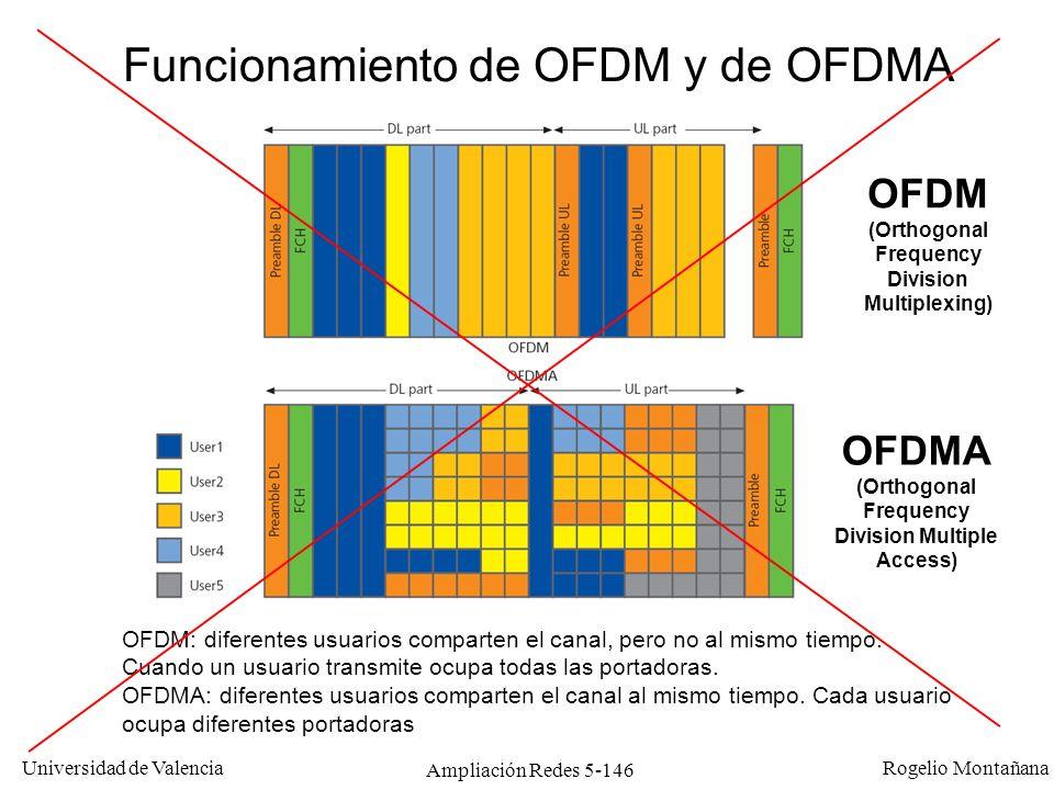 Universidad de Valencia Rogelio Montañana Ampliación Redes 5-146 Funcionamiento de OFDM y de OFDMA OFDM (Orthogonal Frequency Division Multiplexing) O