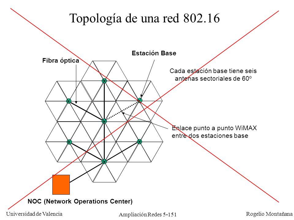 Universidad de Valencia Rogelio Montañana Ampliación Redes 5-151 Topología de una red 802.16 NOC (Network Operations Center) Fibra óptica Estación Bas