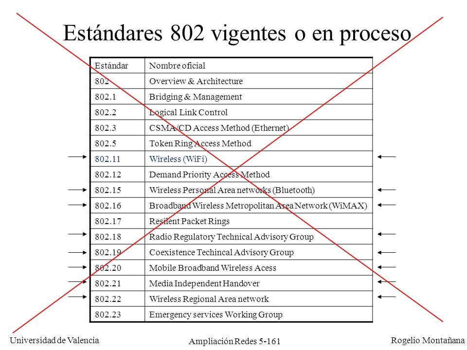 Universidad de Valencia Rogelio Montañana Ampliación Redes 5-161 Estándares 802 vigentes o en proceso EstándarNombre oficial 802Overview & Architectur