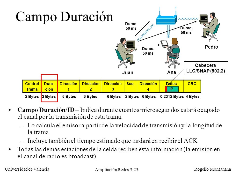 Universidad de Valencia Rogelio Montañana Ampliación Redes 5-23 Campo Duración Campo Duración/ID – Indica durante cuantos microsegundos estará ocupado