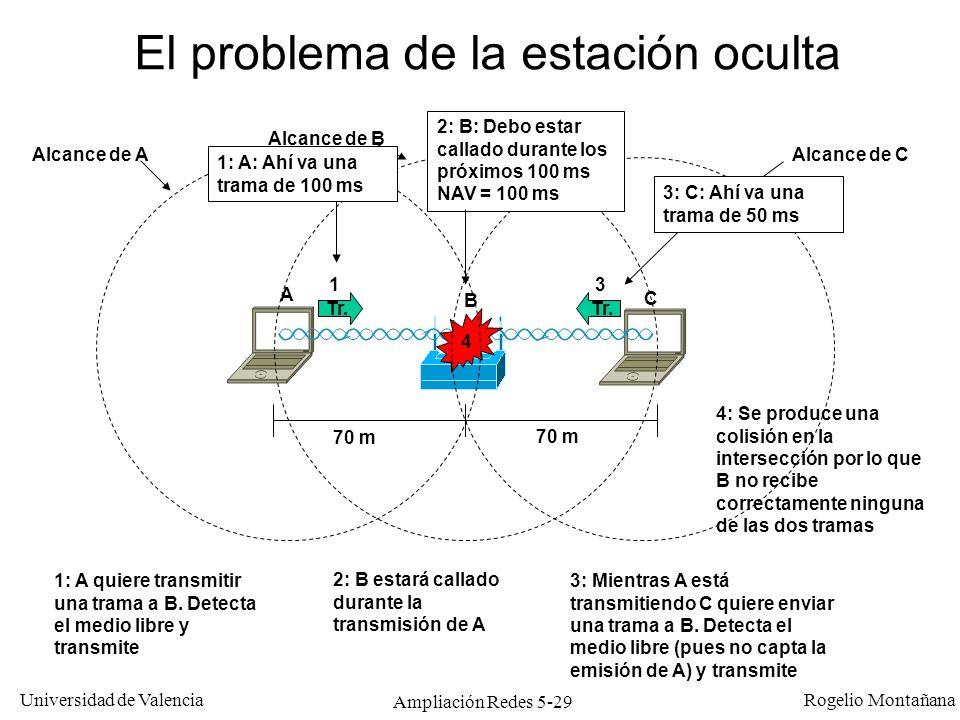Universidad de Valencia Rogelio Montañana Ampliación Redes 5-29 El problema de la estación oculta A B C 1: A quiere transmitir una trama a B. Detecta