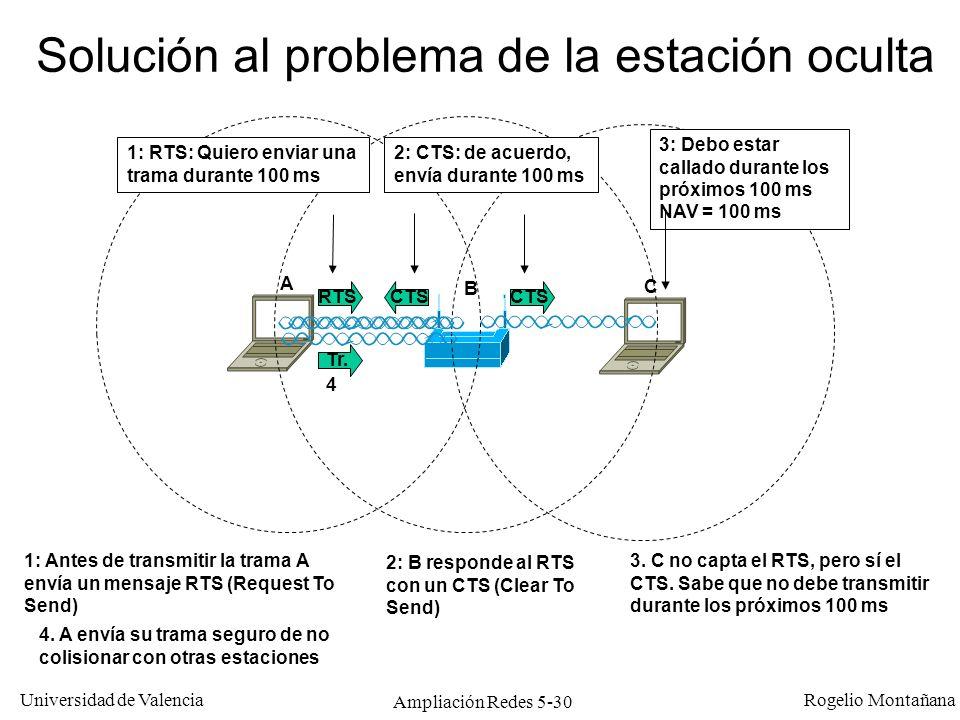 Universidad de Valencia Rogelio Montañana Ampliación Redes 5-30 Solución al problema de la estación oculta A B C 1: Antes de transmitir la trama A env