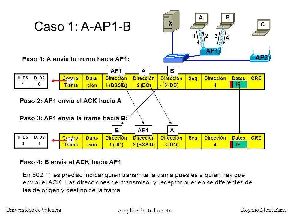 Universidad de Valencia Rogelio Montañana Ampliación Redes 5-46 Control Trama Dura- ción Dirección 1 (BSSID) Dirección 2 (DO) Dirección 3 (DD) Seq.Dir