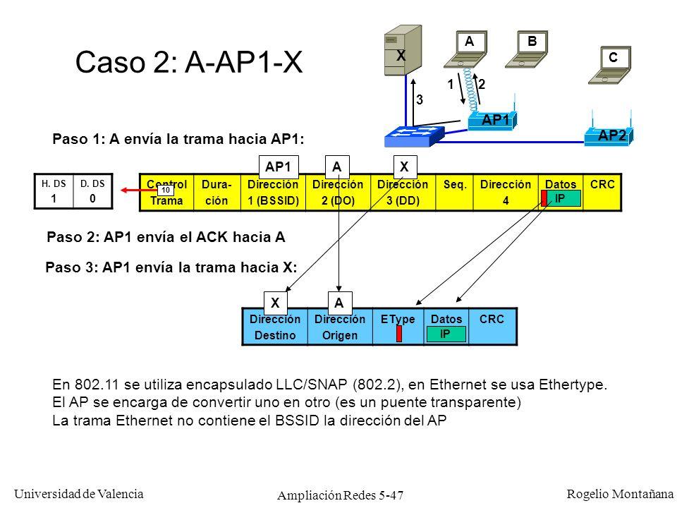 Universidad de Valencia Rogelio Montañana Ampliación Redes 5-47 Control Trama Dura- ción Dirección 1 (BSSID) Dirección 2 (DO) Dirección 3 (DD) Seq.Dir
