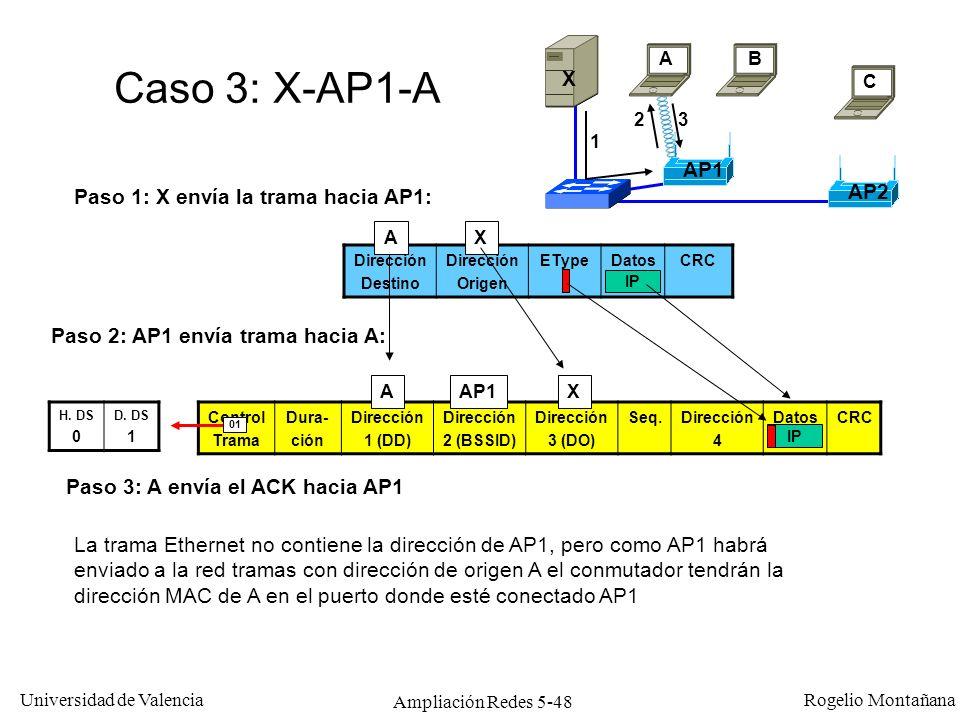 Universidad de Valencia Rogelio Montañana Ampliación Redes 5-48 Control Trama Dura- ción Dirección 1 (DD) Dirección 2 (BSSID) Dirección 3 (DO) Seq.Dir