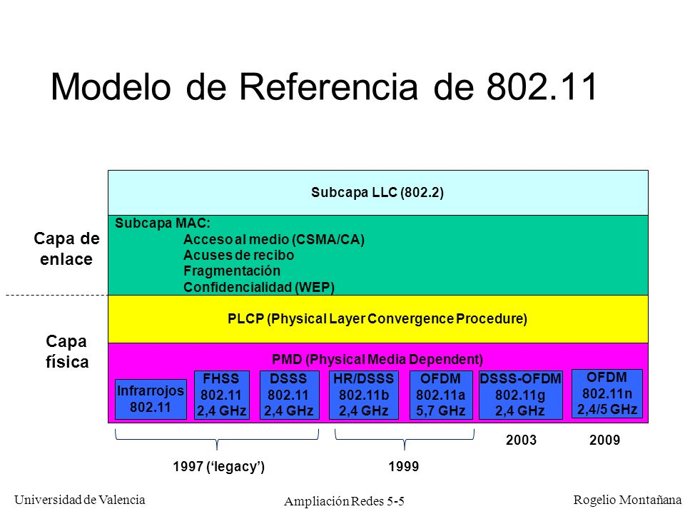 Universidad de Valencia Rogelio Montañana Ampliación Redes 5-5 Modelo de Referencia de 802.11 PMD (Physical Media Dependent) PLCP (Physical Layer Conv