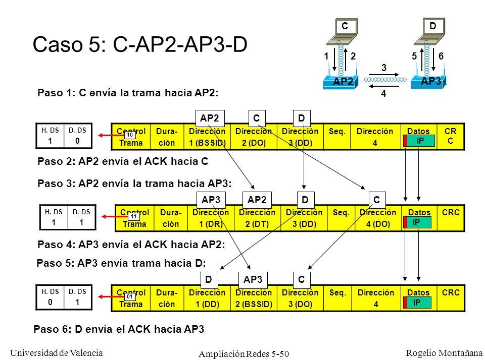 Universidad de Valencia Rogelio Montañana Ampliación Redes 5-50 Control Trama Dura- ción Dirección 1 (BSSID) Dirección 2 (DO) Dirección 3 (DD) Seq.Dir
