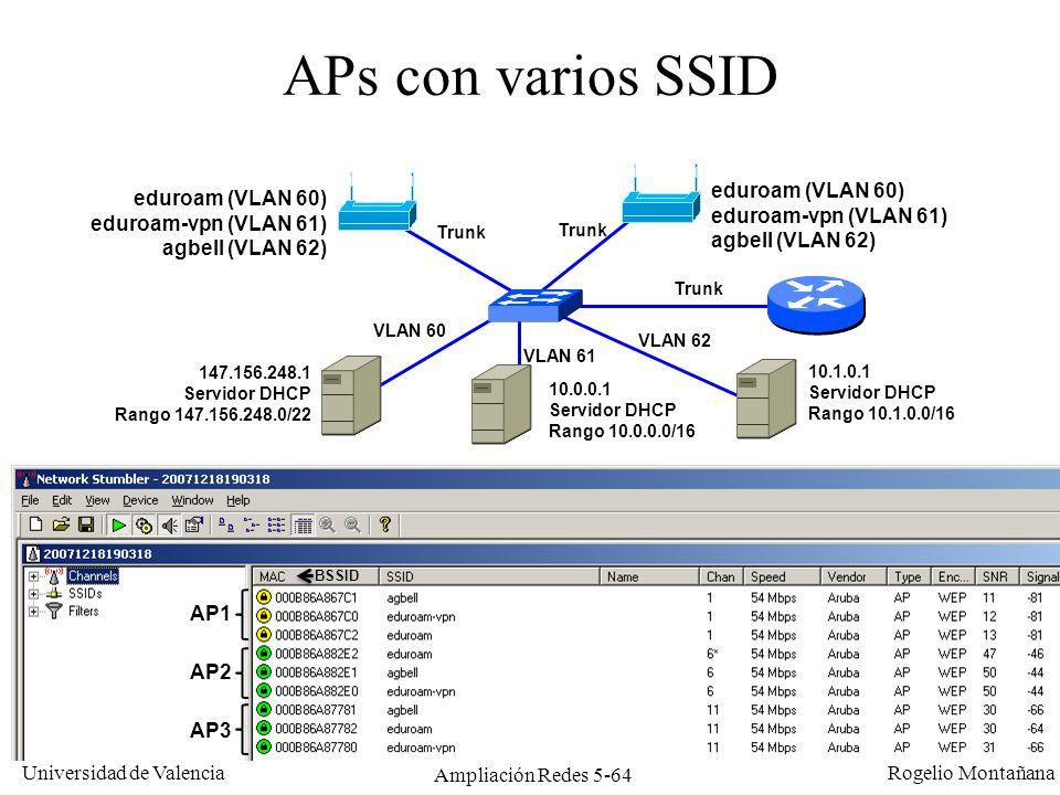 Universidad de Valencia Rogelio Montañana Ampliación Redes 5-64 APs con varios SSID eduroam (VLAN 60) eduroam-vpn (VLAN 61) agbell (VLAN 62) eduroam (