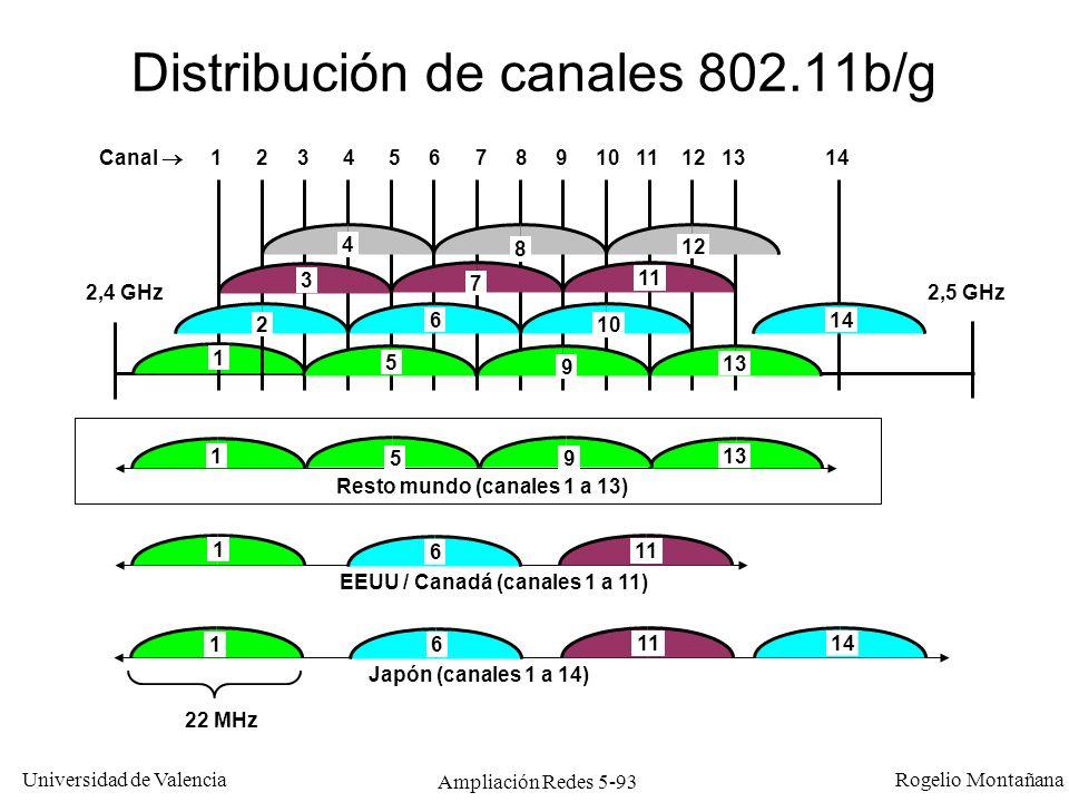 Universidad de Valencia Rogelio Montañana Ampliación Redes 5-93 Distribución de canales 802.11b/g Resto mundo (canales 1 a 13) EEUU / Canadá (canales