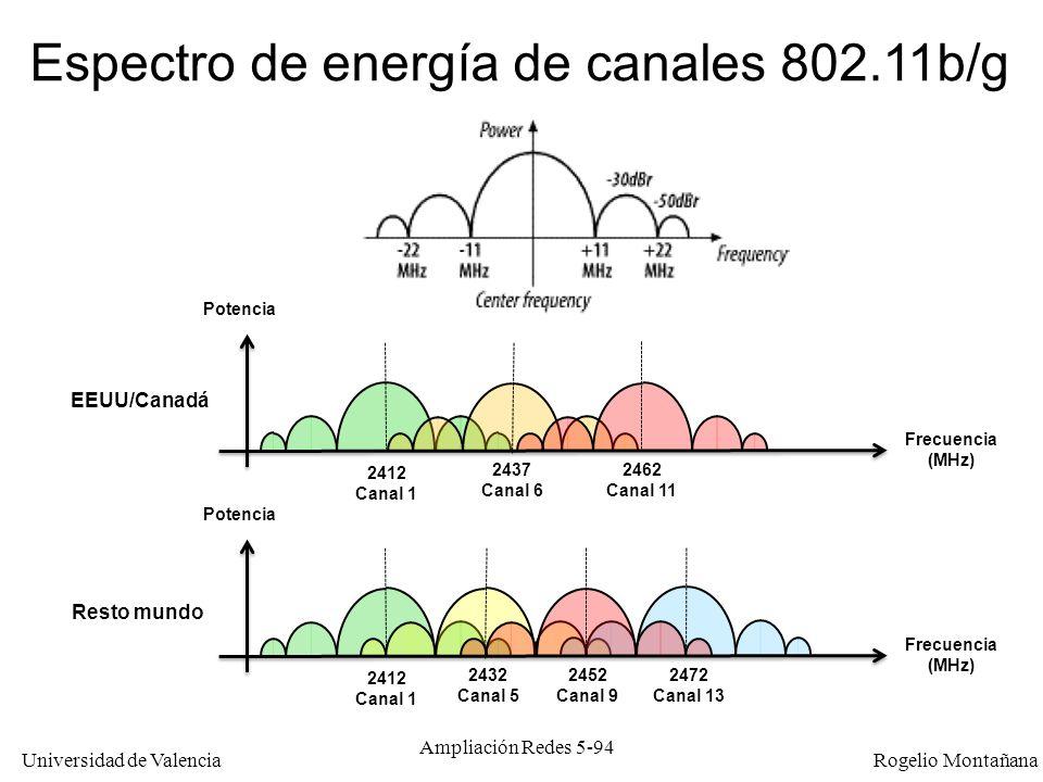 Universidad de Valencia Rogelio Montañana Ampliación Redes 5-94 Espectro de energía de canales 802.11b/g EEUU/Canadá Frecuencia (MHz) Potencia 2412 Ca