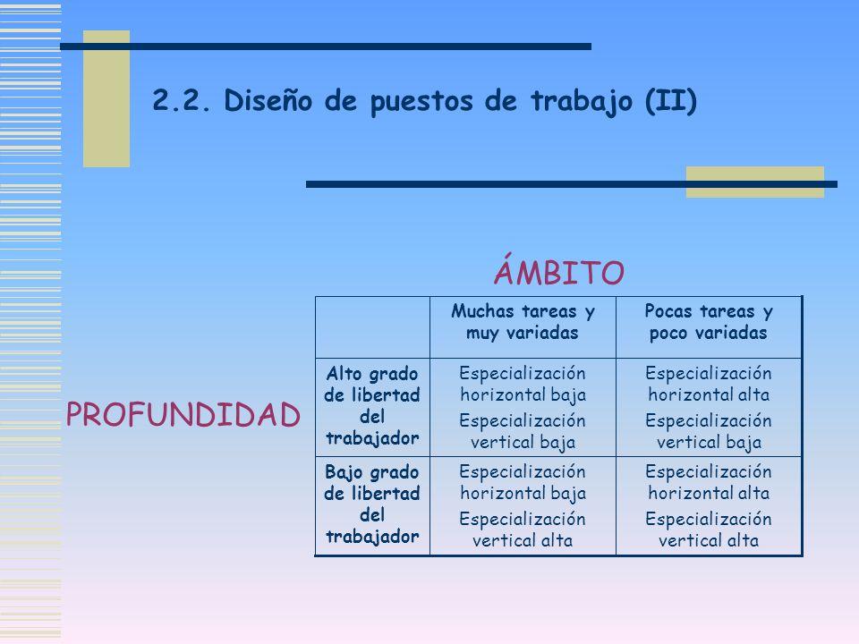2.2. Diseño de puestos de trabajo (II) Especialización horizontal alta Especialización vertical alta Especialización horizontal baja Especialización v