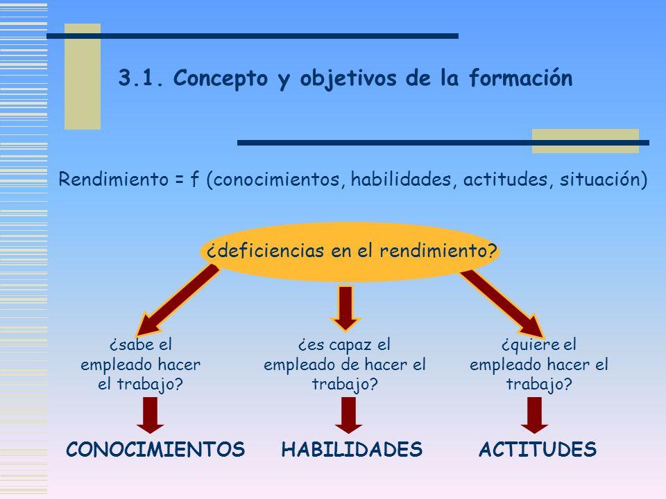 3.1. Concepto y objetivos de la formación Rendimiento = f (conocimientos, habilidades, actitudes, situación) ¿sabe el empleado hacer el trabajo? ¿es c