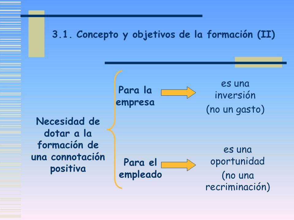 3.1. Concepto y objetivos de la formación (II) Necesidad de dotar a la formación de una connotación positiva Para la empresa Para el empleado es una i
