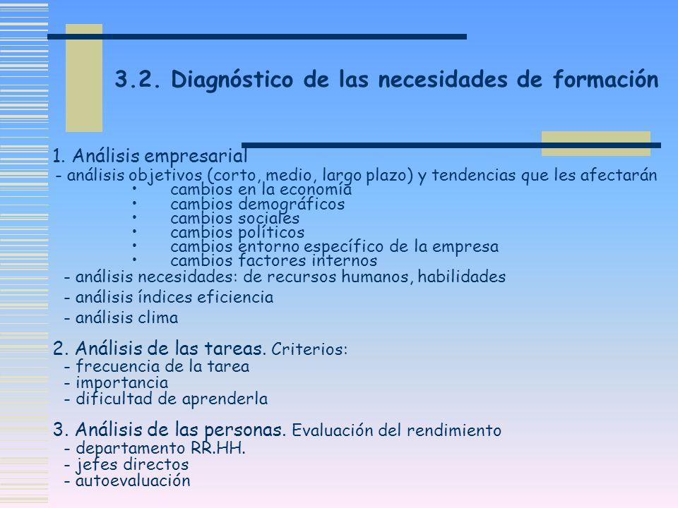 3.2. Diagnóstico de las necesidades de formación 1. Análisis empresarial - análisis objetivos (corto, medio, largo plazo) y tendencias que les afectar