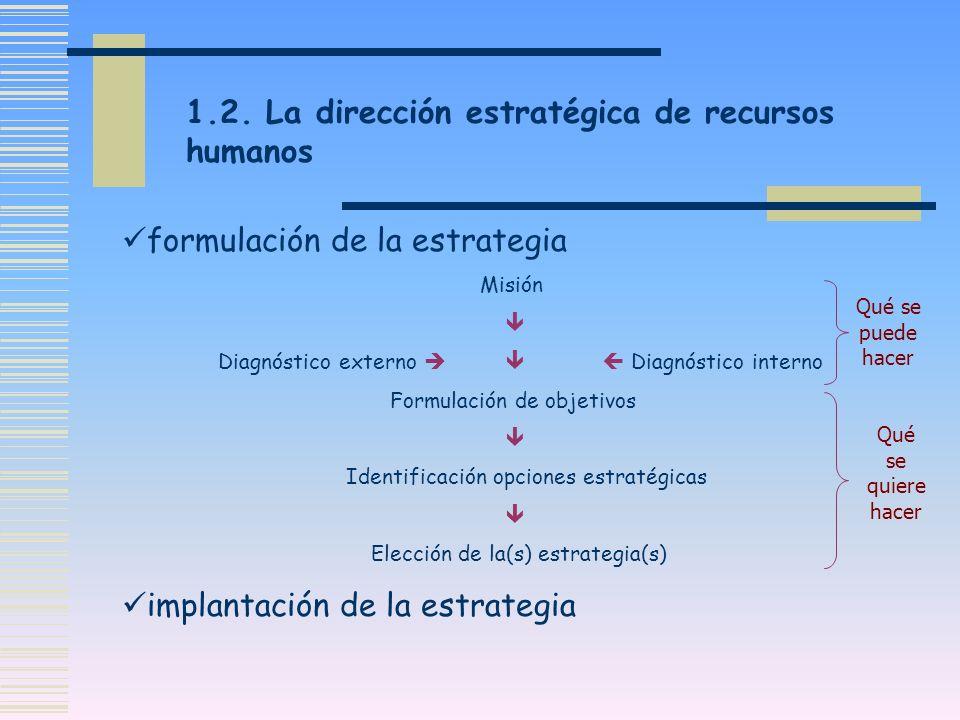 formulación de la estrategia Misión Diagnóstico externo Diagnóstico interno Formulación de objetivos Identificación opciones estratégicas Elección de