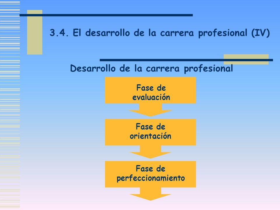 3.4. El desarrollo de la carrera profesional (IV) Desarrollo de la carrera profesional Fase de evaluación Fase de orientación Fase de perfeccionamient