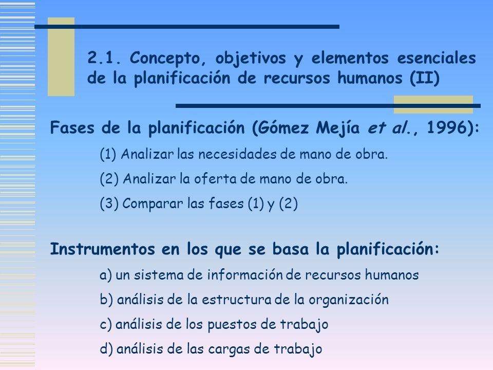 Fases de la planificación (Gómez Mejía et al., 1996): (1) Analizar las necesidades de mano de obra. (2) Analizar la oferta de mano de obra. (3) Compar