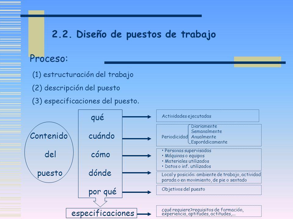 2.2. Diseño de puestos de trabajo Proceso: (1) estructuración del trabajo (2) descripción del puesto (3) especificaciones del puesto. qué Contenidocuá