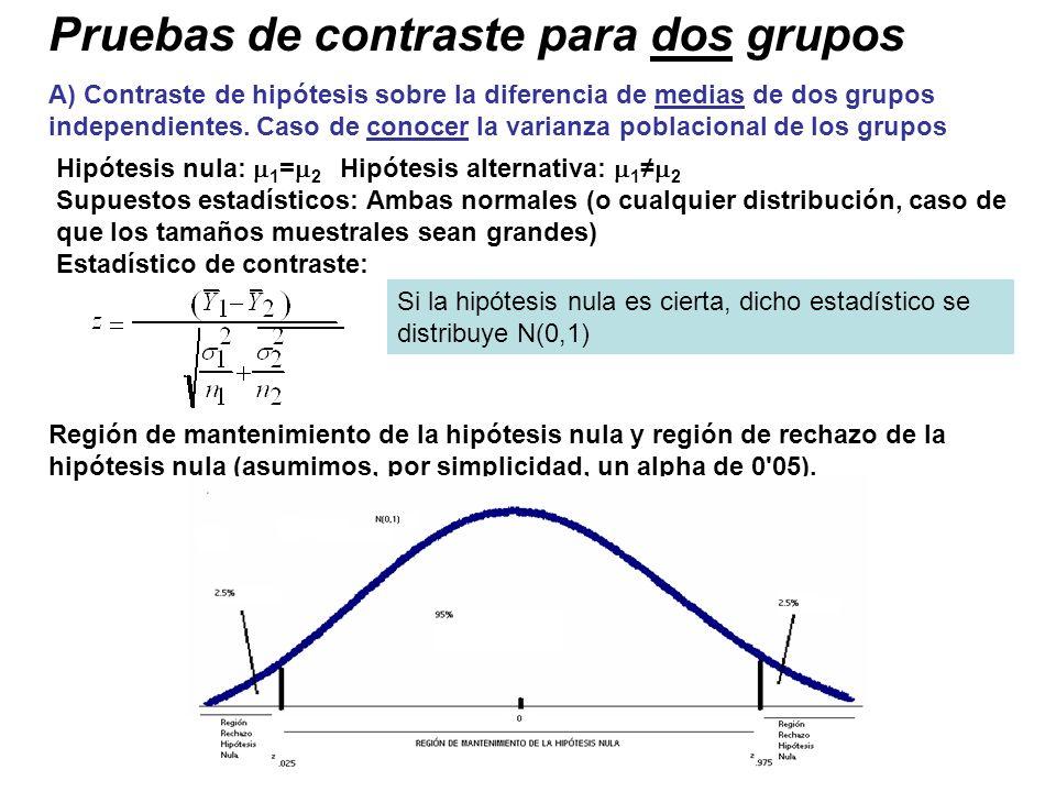 Pruebas de contraste para dos grupos A) Contraste de hipótesis sobre la diferencia de medias de dos grupos independientes. Caso de conocer la varianza