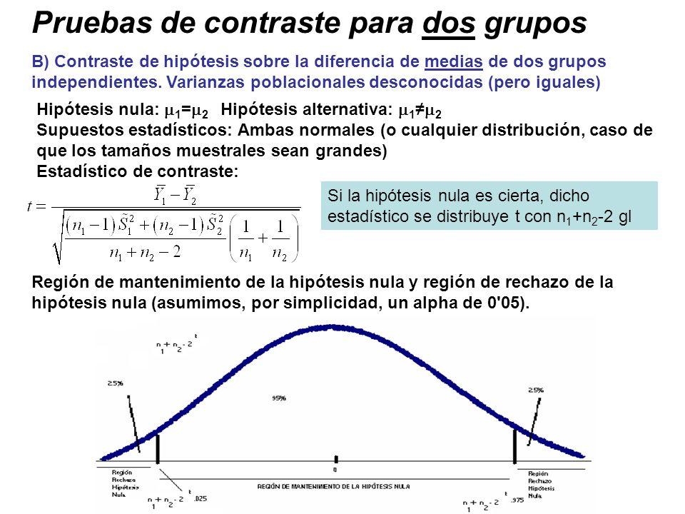 Pruebas de contraste para dos grupos B) Contraste de hipótesis sobre la diferencia de medias de dos grupos independientes. Varianzas poblacionales des