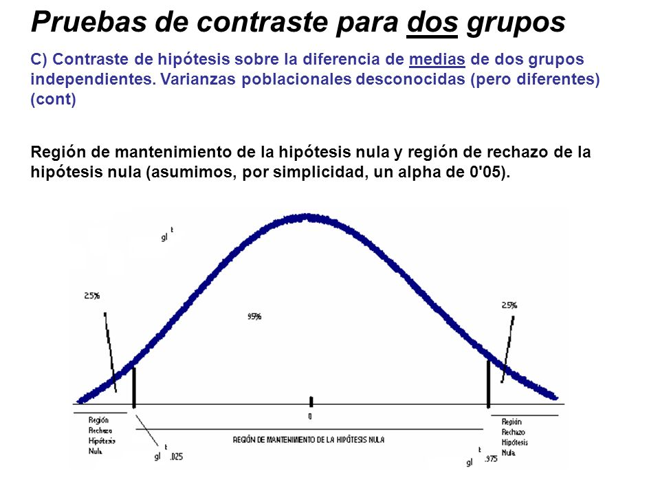Pruebas de contraste para dos grupos C) Contraste de hipótesis sobre la diferencia de medias de dos grupos independientes. Varianzas poblacionales des
