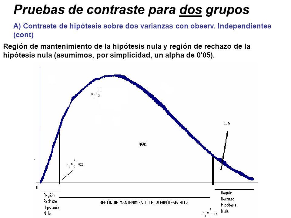 Pruebas de contraste para dos grupos A) Contraste de hipótesis sobre dos varianzas con observ. Independientes (cont) Región de mantenimiento de la hip