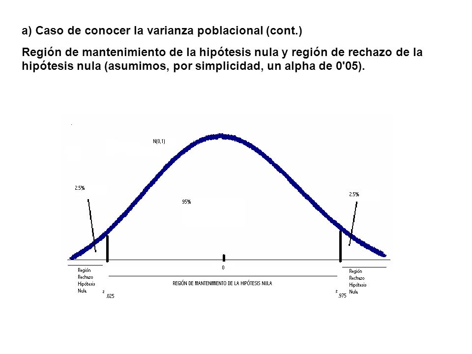 b) Caso de DESCONOCER la varianza poblacional Hipótesis nula: = 0 Hipótesis alternativa: 0 Supuestos estadísticos: La población de origen es normal (o cualquier distribución, caso de que n sea grande) Estadístico de contraste: Si la hipótesis nula es cierta, dicho estadístico se distribuye t con n-1 gl Región de mantenimiento de la hipótesis nula y región de rechazo de la hipótesis nula (asumimos, por simplicidad, un alpha de 0 05).