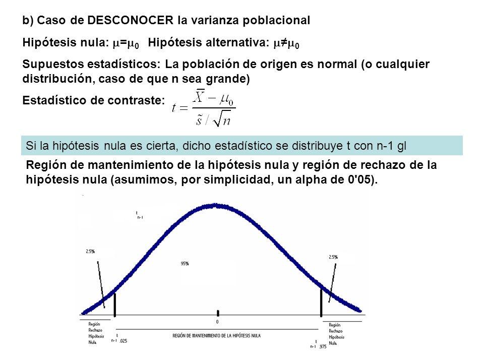 b) Caso de DESCONOCER la varianza poblacional Hipótesis nula: = 0 Hipótesis alternativa: 0 Supuestos estadísticos: La población de origen es normal (o