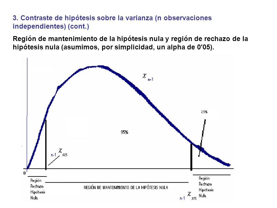 3. Contraste de hipótesis sobre la varianza (n observaciones independientes) (cont.) Región de mantenimiento de la hipótesis nula y región de rechazo