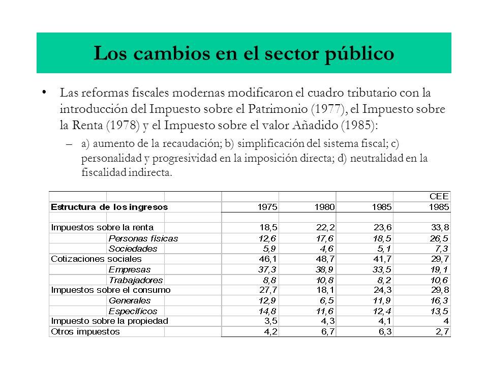 Las reformas fiscales modernas modificaron el cuadro tributario con la introducción del Impuesto sobre el Patrimonio (1977), el Impuesto sobre la Rent