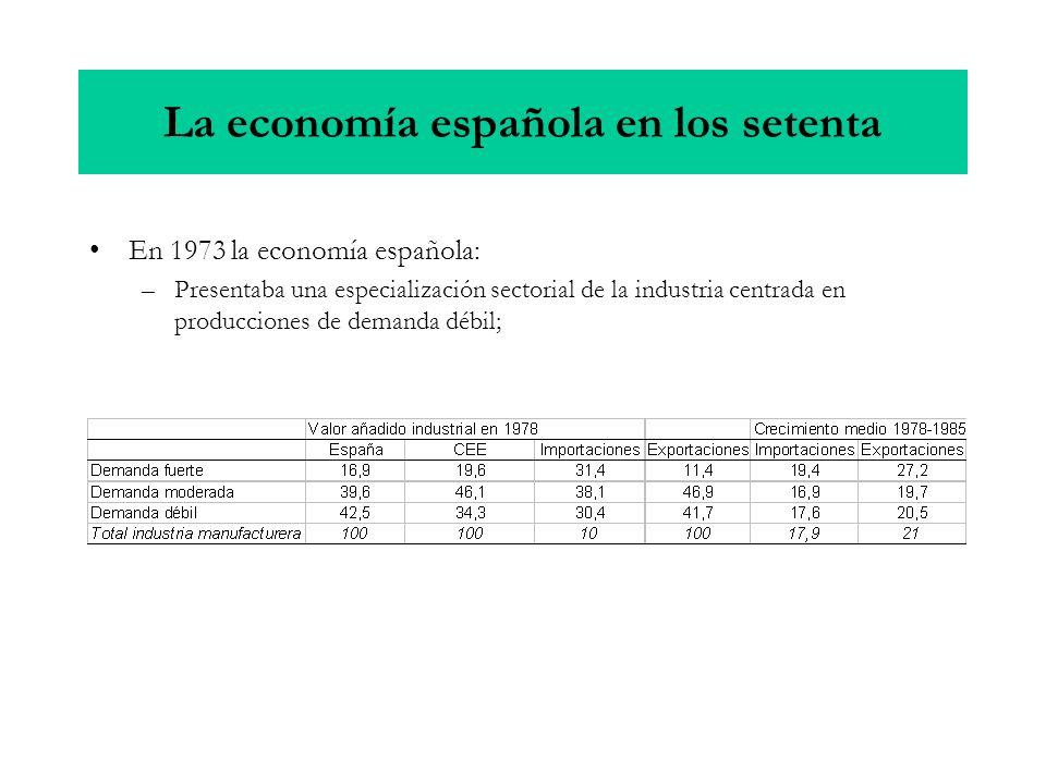 En 1973 la economía española: –Presentaba una especialización sectorial de la industria centrada en producciones de demanda débil; La economía español
