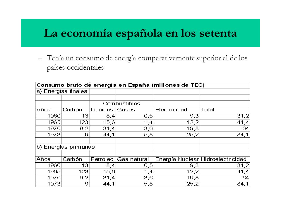 –Tenía un consumo de energía comparativamente superior al de los países occidentales La economía española en los setenta
