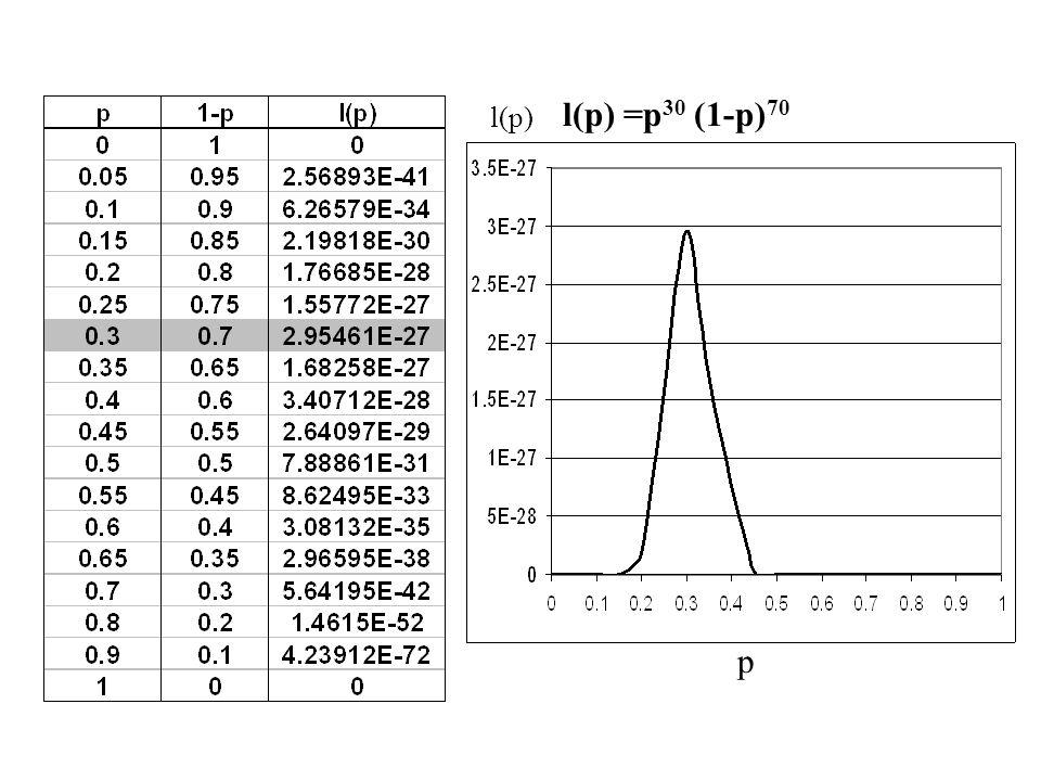 l(p) =p 30 (1-p) 70 p l(p)