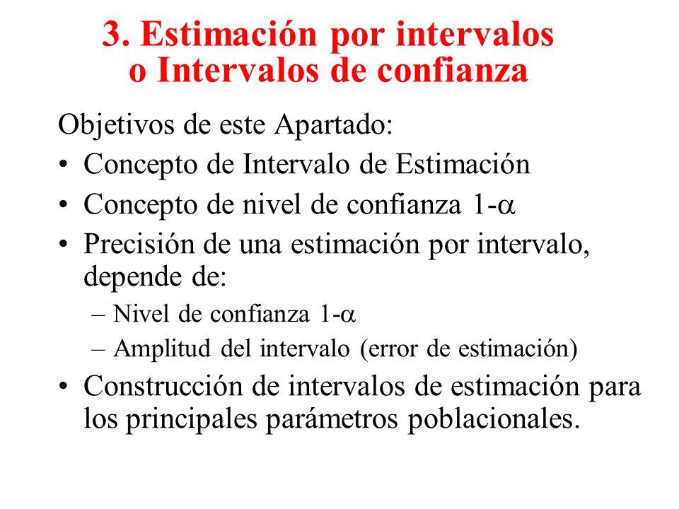 3. Estimación por intervalos o Intervalos de confianza Objetivos de este Apartado: Concepto de Intervalo de Estimación Concepto de nivel de confianza