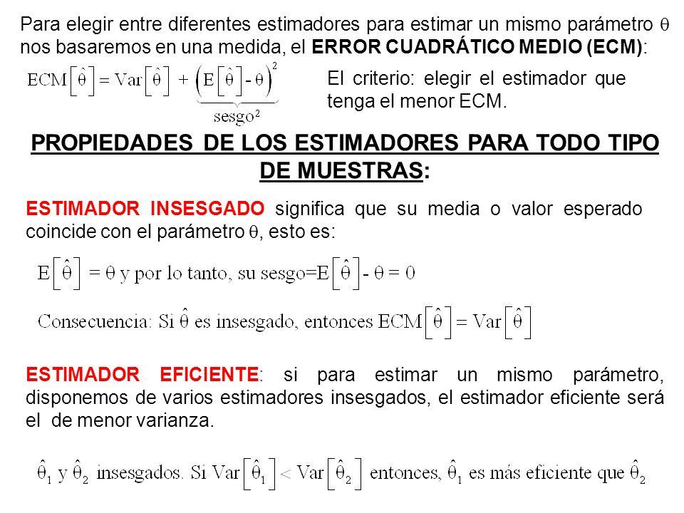 E[A]= f(A)f(B) A estimador insesgado E[A]= B estimador sesgado E[B] Var[A] = Var[B] ECM[A] < ECM[B] A mejor estimador que B E[B] f(A) f(B) A y B insesgados E[A]=E[B]= Var[A] > Var[B] ECM[A] > ECM[B] B mejor estimador que A Caso 1: A y B misma varianza Distribuciones de probabilidad de dos estimadores A y B de un parámetro poblacional Caso 2: A y B estimadores insesgados
