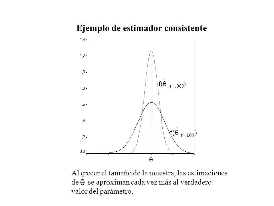 Ejemplo de estimador consistente Al crecer el tamaño de la muestra, las estimaciones de se aproximan cada vez más al verdadero valor del parámetro.