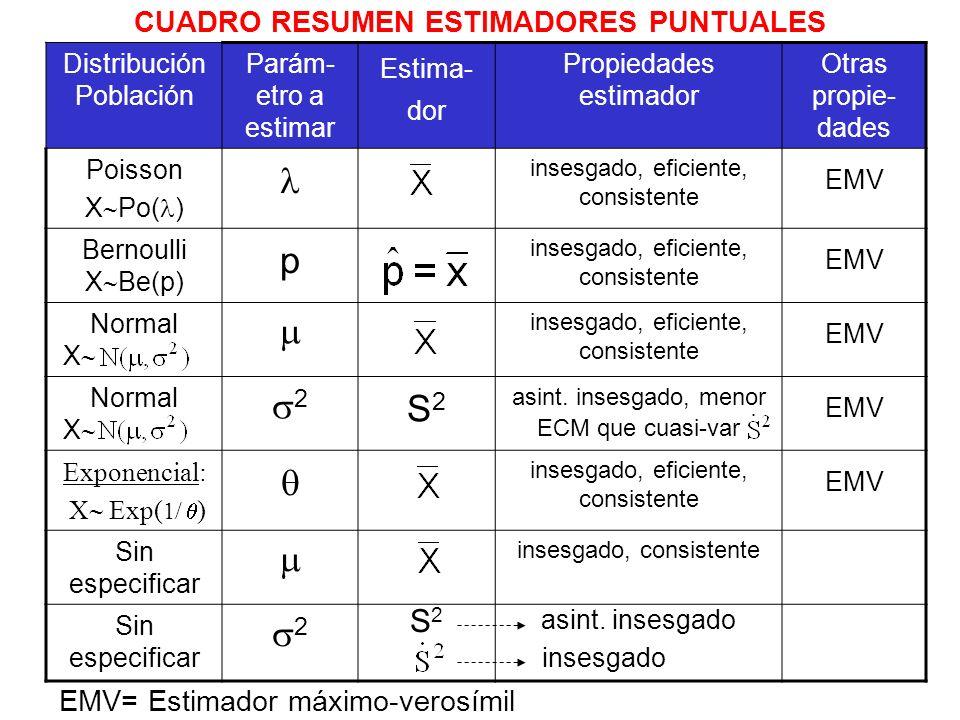 CUADRO RESUMEN ESTIMADORES PUNTUALES Distribución Población Parám- etro a estimar Estima- dor Propiedades estimador Otras propie- dades Poisson X Po(