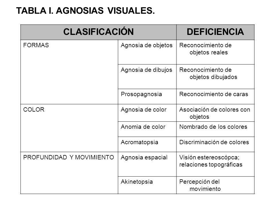 CLASIFICACIÓNDEFICIENCIA FORMASAgnosia de objetosReconocimiento de objetos reales Agnosia de dibujosReconocimiento de objetos dibujados ProsopagnosiaR